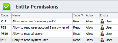 User Permissions and Access Rights